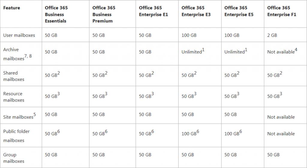 Office 365 Enterprise Storage allocation across SharePoint Online