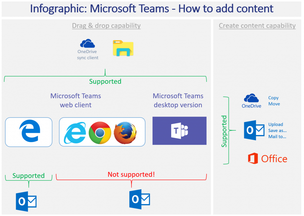 Infographic: Microsoft Teams - How to add content