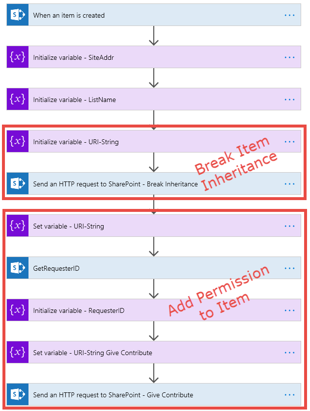 Previous Flow with splits shown