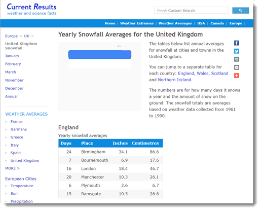 Picture of website of data